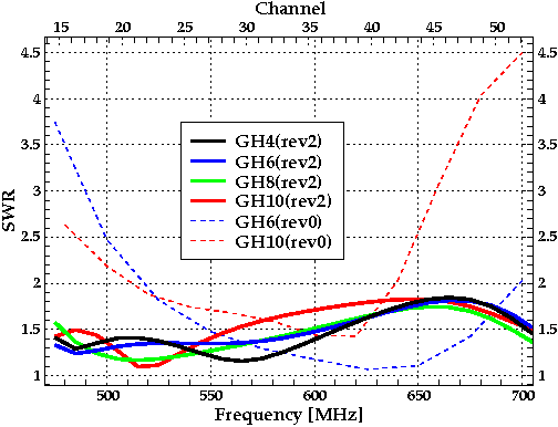 Plot of the SWRs of the GH6 and GH10