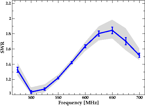 Plot of Simulated SWR